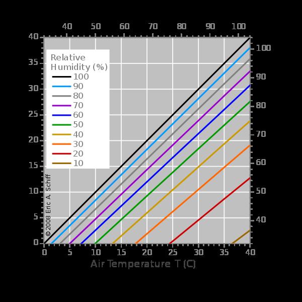 condensation humidity calgary ventilation